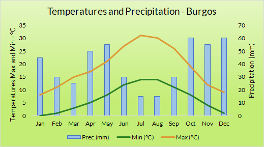 Graph of annual weather Burgos north Spain