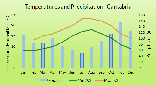 Graph of annual weather in Cantabria