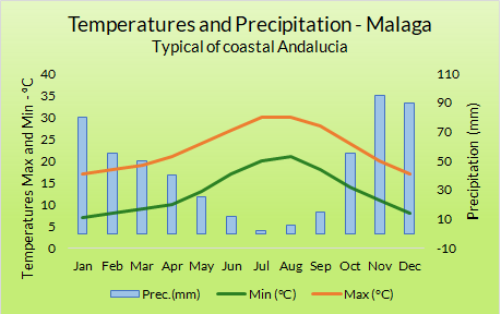 Weather Graph Coastal Andalucia