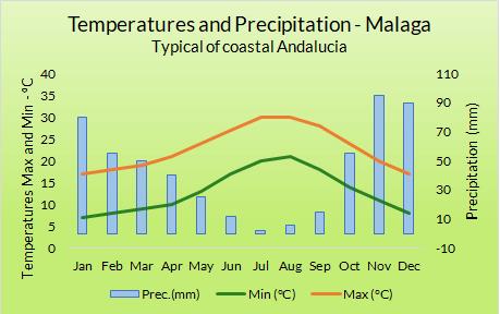 Weather Graph Coastal Andalucia