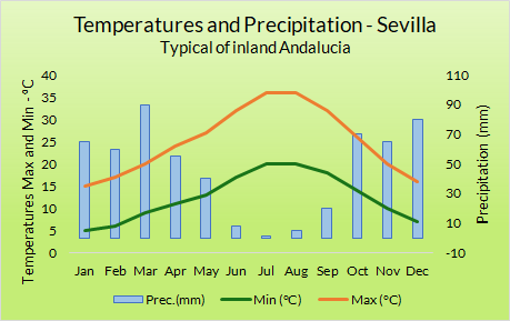 Weather Graph Inland Andalucia