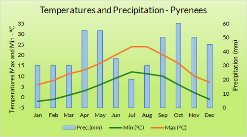 Graph of Weather in the Spanish Pyrenees